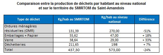 comparaison_production_dechets_national_smirtom_st_amandois